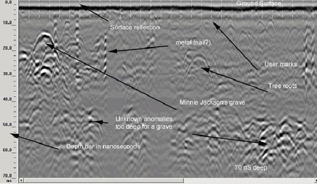 This radargram shows some of the characteristics of anomalies in the ...